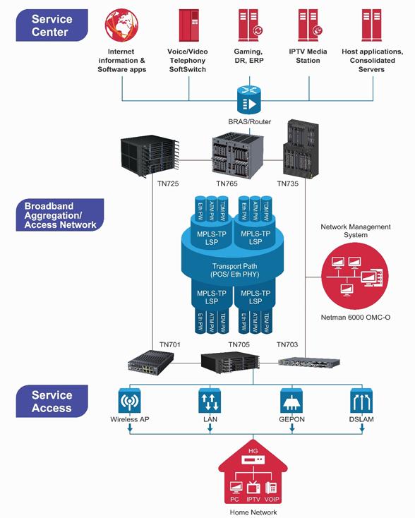 Graphic element showing Utstarcom range of services